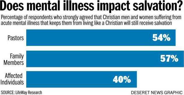Mental illness chart