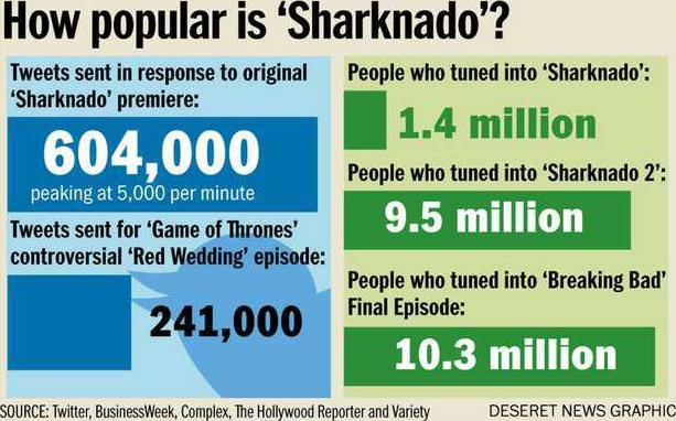 Sharknado Chart