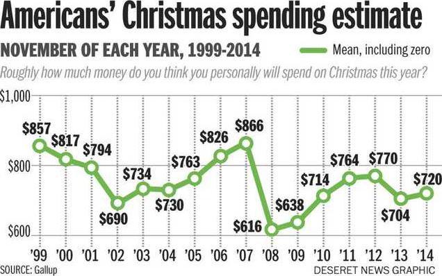 Christmas spending chart