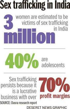 Trafficking Chart