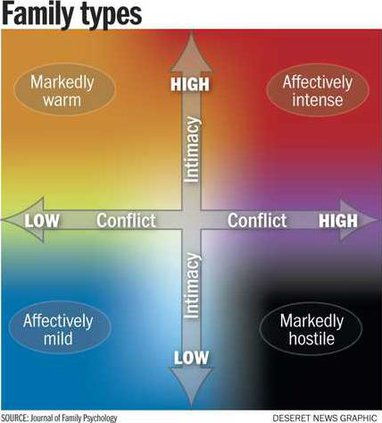 Family type chart